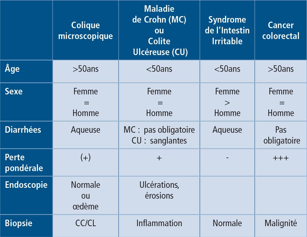 Tableau 1 : Comparaison des critères cliniques, endoscopiques et histologiques